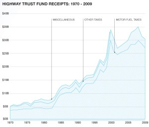 HIGHWAY TRUST FUND RECEIPTS: 1970 - 2009