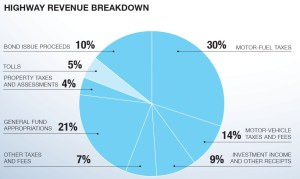 HIGHWAY REVENUE BREAKDOWN
