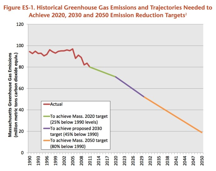 Figure ES-1. Historical Greenhouse Gas Emissions and Trajectories Needed to Achieve 2020, 2030 and 2050 Emission Reduction Targets