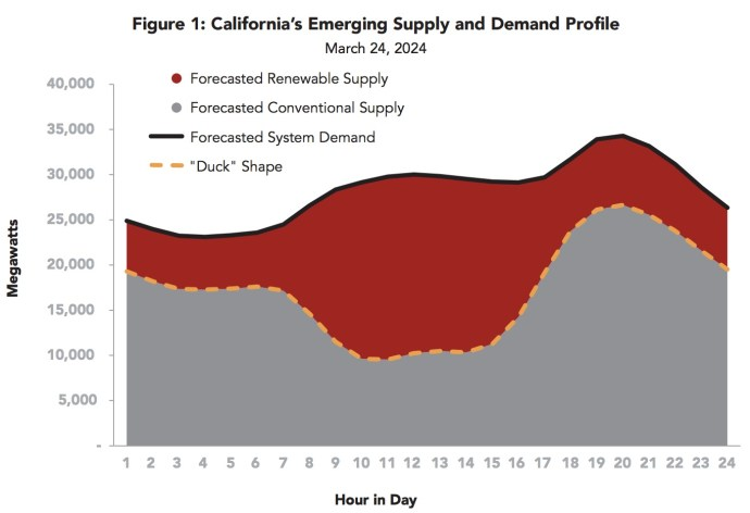 Figure 1: California's Emerging Supply and Demand Profile