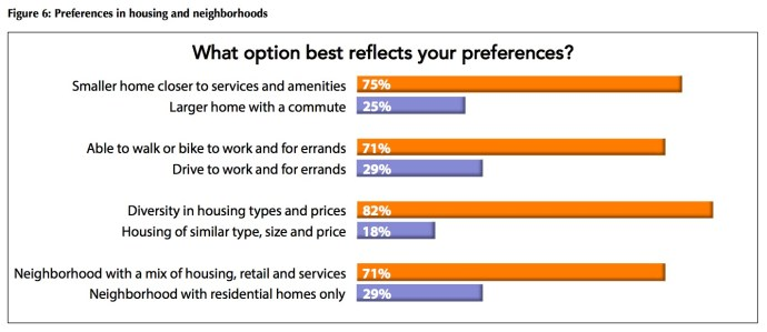 Figure 6: Preferences in housing and neighborhoods