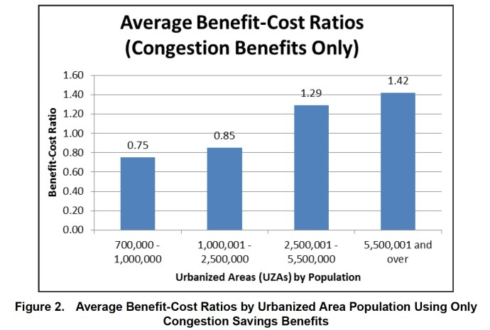 Figure 2. Average Benefit-Cost Ratios by Urbanized Area Population Using Only Congestion Savings Benefits