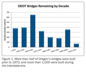 Figure 1. More than half of Oregon's bridges were built prior to 1970, and more than 1,000 were built during the Interstate-era.