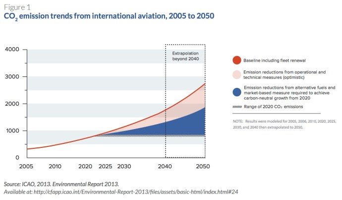 Figure 1: CO2 emission trends from international aviation, 2005 to 2050