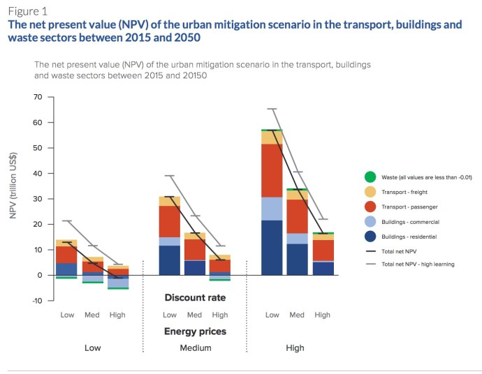 Figure 1 The net present value (NPV) of the urban mitigation scenario in the transport, buildings and waste sectors between 2015 and 2050