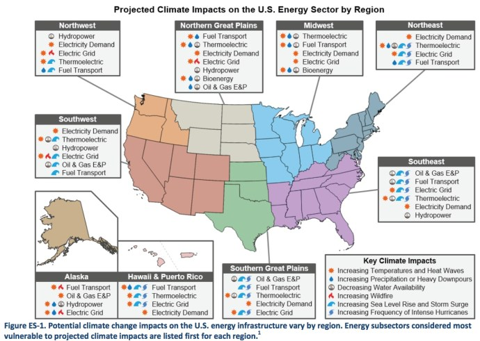 Projected Climate Impacts on U.S. Energy by Region