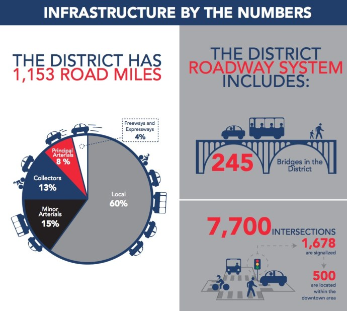 Washington DC: INFRASTRUCTURE BY THE NUMBERS