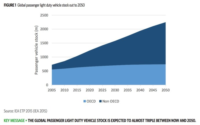 FIGURE 1 Global passenger light duty vehicle stock out to 2050
