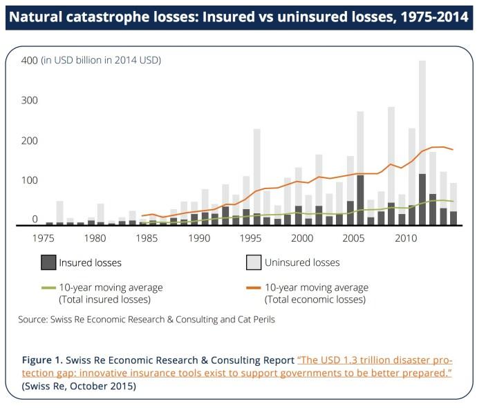 Natural catastrophe losses: Insured vs uninsured losses, 1975-2014