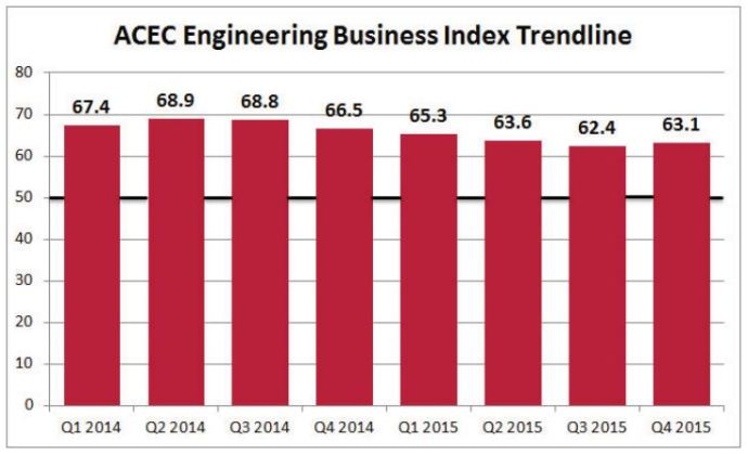 ACEinC Business Index