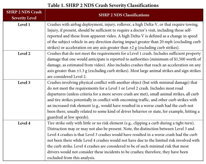 Table 1. SHRP 2 NDS Crash Severity Classifications