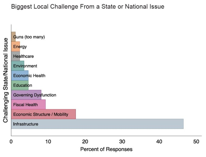 Biggest Local Challenge From a State or National Issue