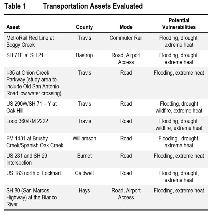 Table 1: Transportation Assets Evaluated