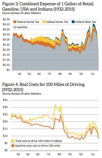 Figure 3. Combined Expense of 1 Gallon of Retail Gasoline, USA and Indiana (1932-2015); Figure 4. Real Costs for 100 Miles of Driving (1932-2015)