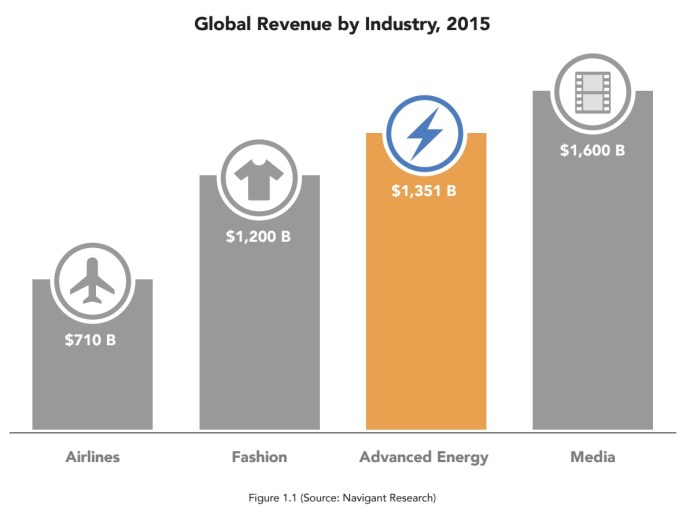 Global Revenue by Industry, 2015