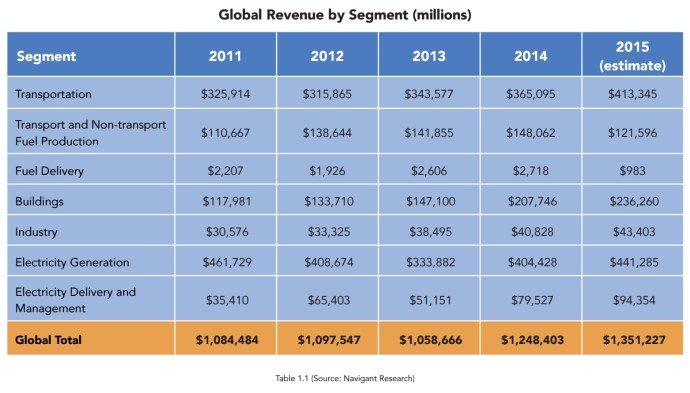 Global Revenue by Segment (millions)