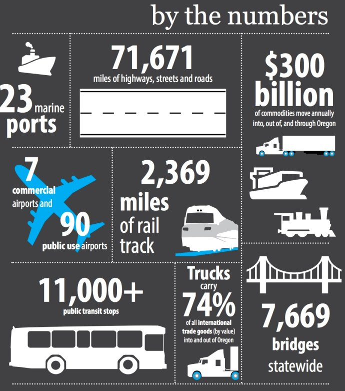 Oregon Transportation by the numbers