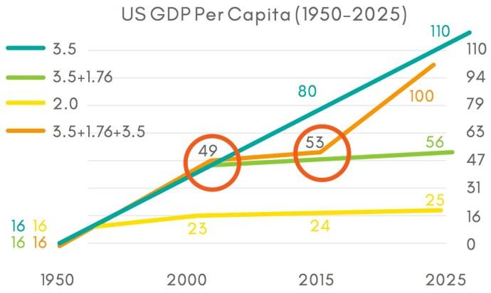 US GDP Per Capita (1950–2025)