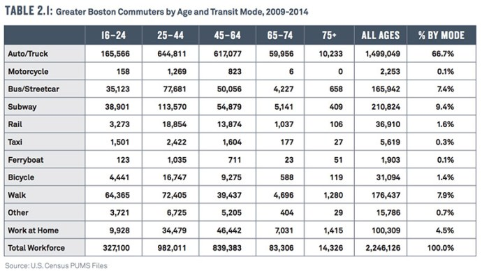 table 2.1: Greater Boston Commuters by Age and Transit Mode, 2009-2014