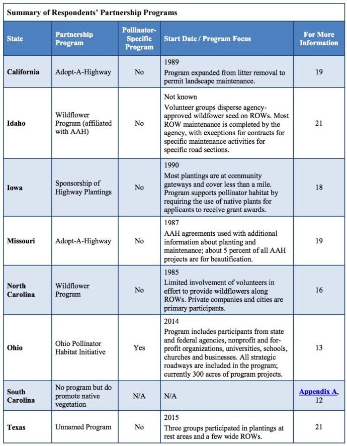 Summary of Respondents' Partnership Programs