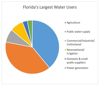 Florida's Largest Water Users
