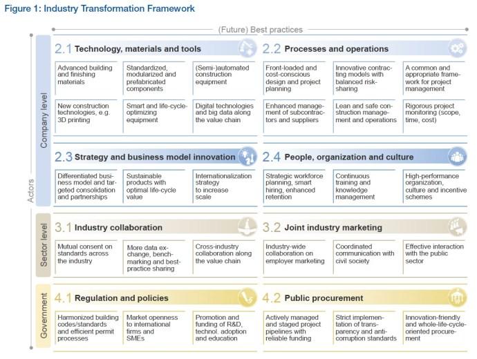 Figure 1: Industry Transformation Framework