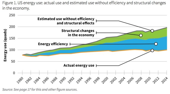 Figure 1: US Energy Use