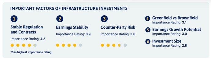 IMPORTANT FACTORS OF INFRASTRUCTURE INVESTMENTS