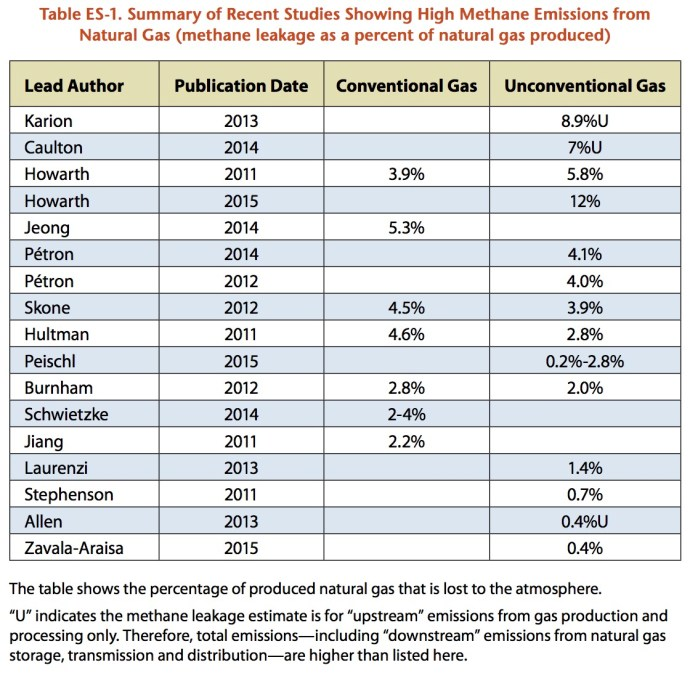 Table ES-1. Summary of Recent Studies Showing High Methane Emissions from Natural Gas (methane leakage as a percent of natural gas produced)