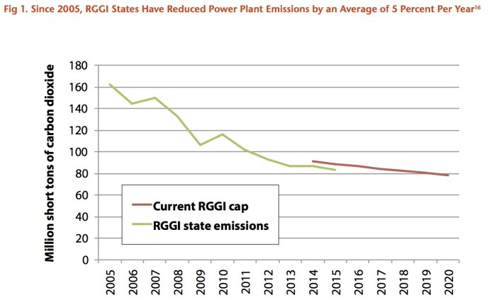 Fig 1. Since 2005, RGGI States Have Reduced Power Plant Emissions by an Average of 5 Percent Per Year