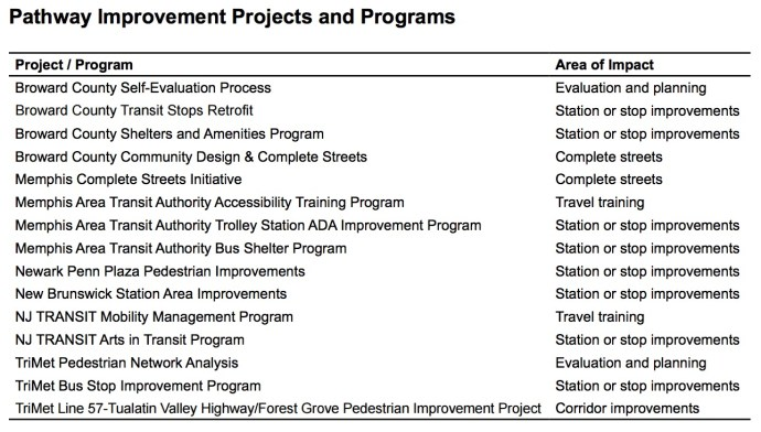 Pathway Improvement Projects and Programs