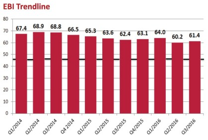 EBI Trendline