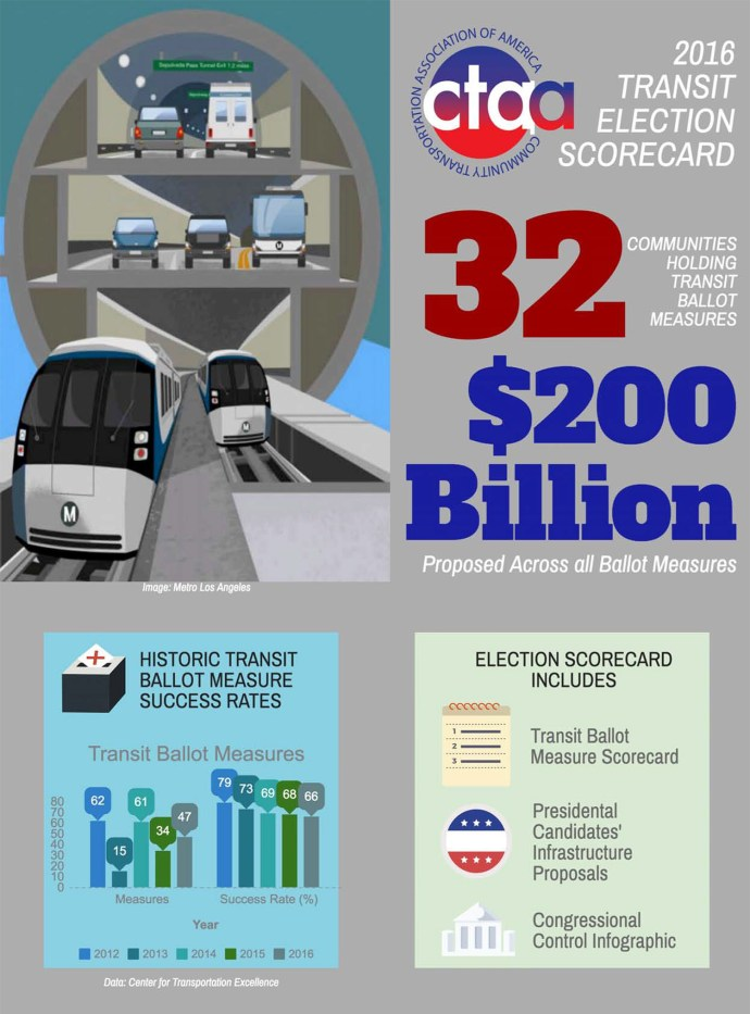 CTAA - 2016 Transit Election Scorecard