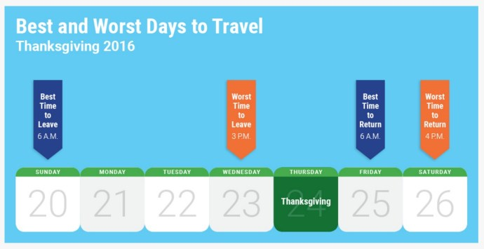 google-best-and-worst-travel-days