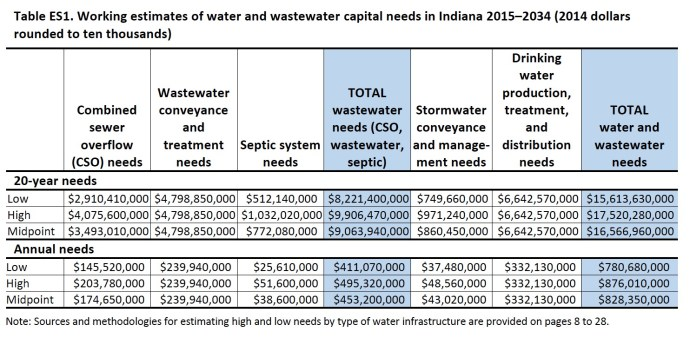 Table ES1. Working estimates of water and wastewater capital needs in Indiana 2015–2034 (2014 dollars rounded to ten thousands)