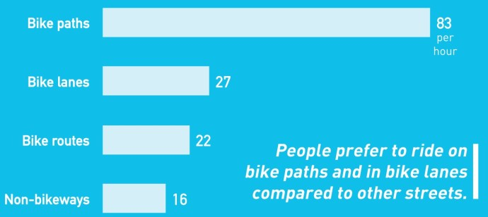 The Los Angeles County Bicycle Coalition - Ridership 1