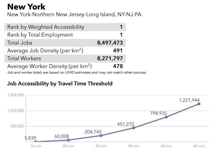 New York City Metro area - Access to jobs by transit