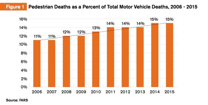 Figure 1 Pedestrian Deaths as a Percent of Total Motor Vehicle Deaths, 2006 - 2015