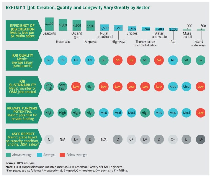 Exhibit 1 | Job Creation, Quality, and Longevity Vary Greatly by Sector