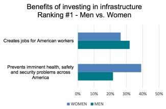 Men vs Women: Benefits of investing in infrastructure