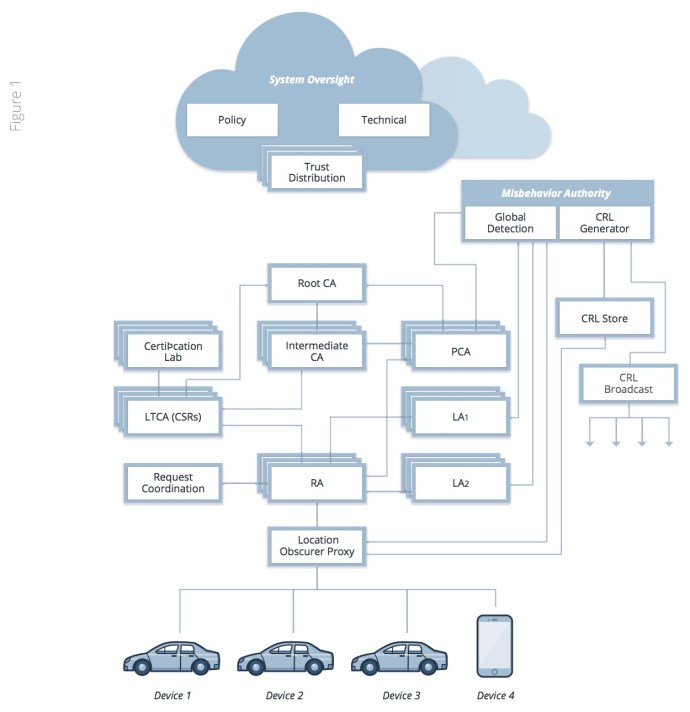 Observations and Recommendations on Connected Vehicle Security - Figure 1