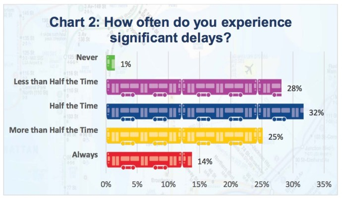 Chart 2: How often do you experience significant delays?