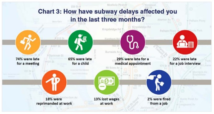 chart 3: How Have Subway delays affected you in the last three months?