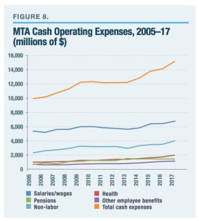 MTA Cash Operating Expenses, 2005–17 (millions of $)