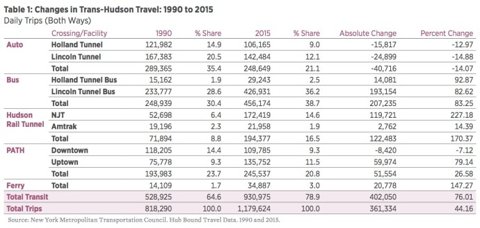 Table 1: Changes in Trans-Hudson Travel: 1990 to 2015