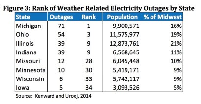 climate change and infrastructure - Rank of weather related electricity outages by state