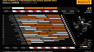 f1-gp-malesia-pirelli-2015-strategie-vincenti