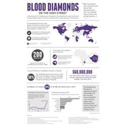 Sparkling Blood Diamonds Essay Kono Diamond Mining Fields Is Where Most Conflictdiamonds Research Paper What Blood Diamonds Essay Blood Diamonds Essay Kono Diamond Mining