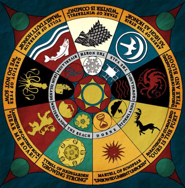 Horoscopo segundo os personagens de game of thrones - Mundo Nerd Info