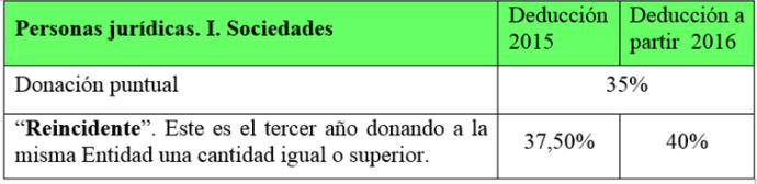 CUADRO-I.SOC_